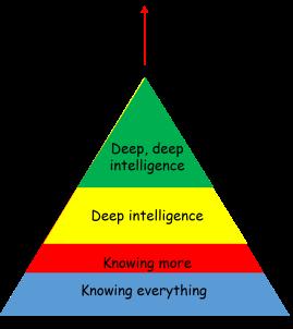 DeepIntelligence